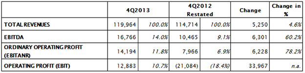 PERFORMANCE IN FOURTH QUARTER 2013