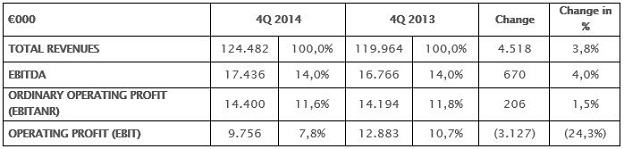 Comparison between fourth quarter 2014 / 2013
