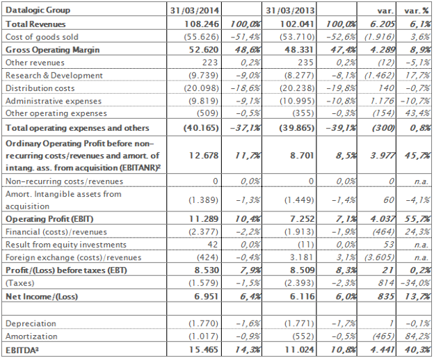 Reclassified income statement at 31st March 2014