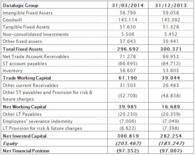 Reclassified Balance Sheet at 31st March 2014