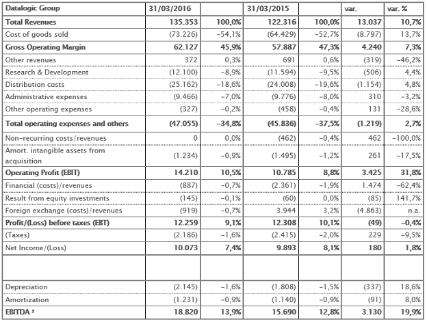 Reclassified income statement at 31st March 2016 – Euro/1.000