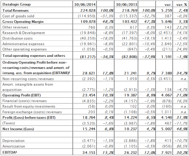 Reclassified income statement at 30th June 2014