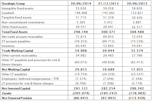 Reclassified balance sheet at 30th June 2014