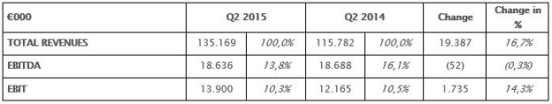 Comparison between second quarter 2015 / 2014