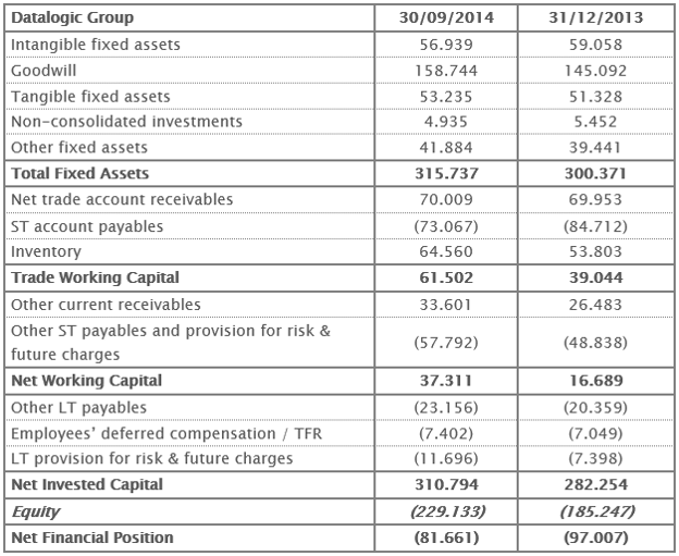 Reclassified Balance Sheet 30th September 2014