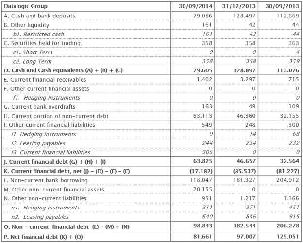 Net Financial Position 30th September 2014